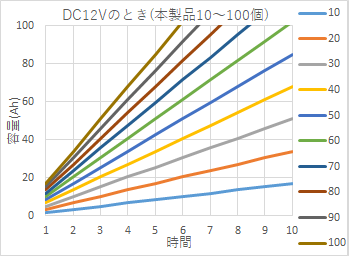DC12Vのとき (本製品10~100度)