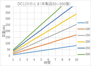 DC12Vのとき (本製品50~300度)