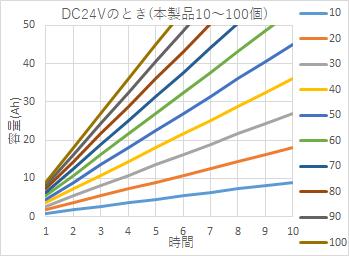 DC24Vのとき (本製品10~100度)