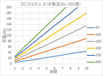 DC24Vのとき (本製品50~300度)