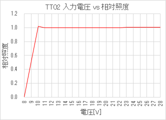 TT02 入力電圧 vs 相対照度