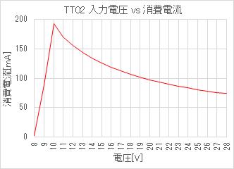 TT02 入力電圧 vs 消費電流